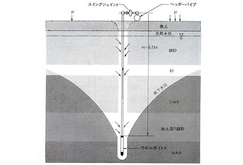 軟弱地盤改良工事・地下水位低下・軟弱地盤先行圧密工事